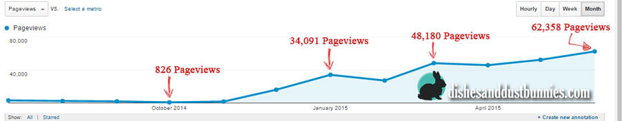 Pageviews Screenshot 1